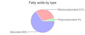 Puddings, prepared with 2% milk, regular, dry mix, chocolate, fatty acids by type