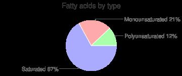 Coffee, macchiato , fatty acids by type