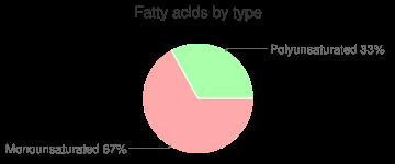 Rice milk, fatty acids by type