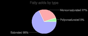 Milk chocolate candy, plain, fatty acids by type