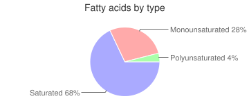 Garlic sauce, fatty acids by type