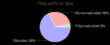 Yogurt, 11 grams protein per 8 ounce, low fat, fruit, fatty acids by type