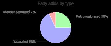 Nutritional powder mix (EAS Whey Protein Powder), fatty acids by type