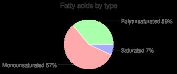 Organic canola oil by GEM, fatty acids by type