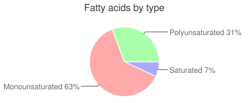 Oil, apricot kernel, fatty acids by type