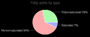Canola oil, fatty acids by type