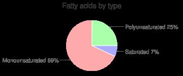Mustard, yellow, prepared, fatty acids by type