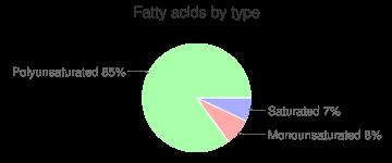Soy milk, chocolate, light, fatty acids by type