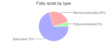 Coffee, flavored, Latte, fatty acids by type