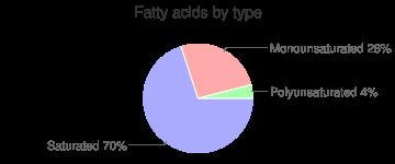 Milk, low fat (1%), fatty acids by type