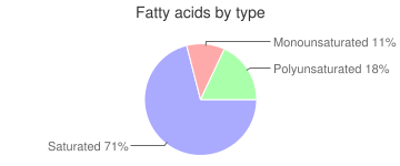 Plantains, raw, green, fatty acids by type