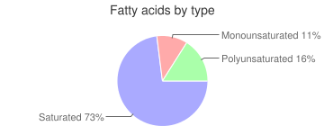 Cookie, with icing or coating, chocolate, fatty acids by type