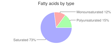 Margarine-like, tub, fat-free, vegetable oil spread, fatty acids by type