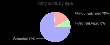 Pumpkin flowers, raw, fatty acids by type