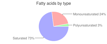 Cheese, soft type, goat, fatty acids by type