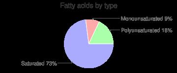 Cucumber, raw, peeled, fatty acids by type