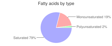 M&M's Peanut Butter Chocolate Candies, fatty acids by type