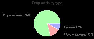 Kiwifruit, raw, green, fatty acids by type