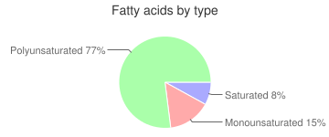 Basil, fresh, fatty acids by type