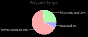 Mustard greens, raw, fatty acids by type