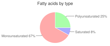 Nuts, blanched, almonds, fatty acids by type