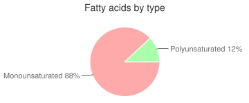 Coffee, bottled/canned, fatty acids by type