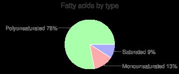 Gooseberries, raw, fatty acids by type