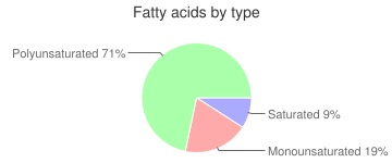 Oil, cold pressed, flaxseed, fatty acids by type