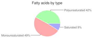 Salad dressing, without salt, reduced fat, french dressing, fatty acids by type