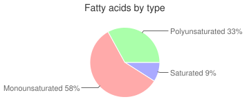 Salad dressing, reduced calorie, honey mustard dressing, fatty acids by type