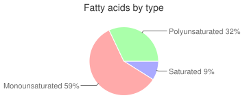 Nuts, pecans, fatty acids by type