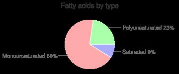 Plum, raw, fatty acids by type