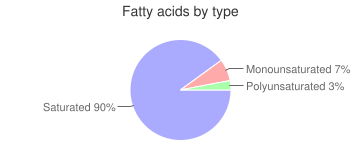 Snacks, plain, cones, extruded, corn-based, fatty acids by type
