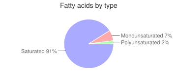 Coconut oil, fatty acids by type