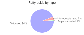 Nuts, raw, coconut meat, fatty acids by type
