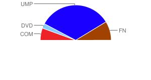 résultats de Novion-Porcien