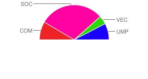 résultats de Vergt