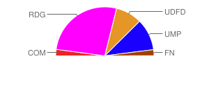 résultats de Montcuq