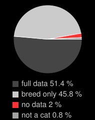 data distribution