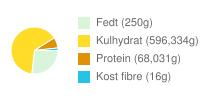 Næringsindhold