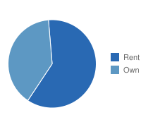 Own vs. Rent