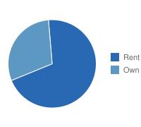 Springfield Own vs. Rent