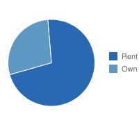 Corpus Christi Own vs. Rent