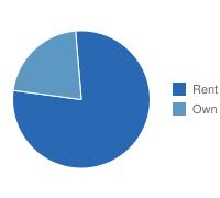 St. Louis Own vs. Rent