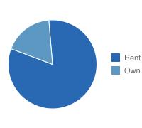 Jacksonville Own vs. Rent