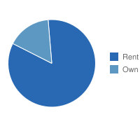 Colorado Springs Own vs. Rent