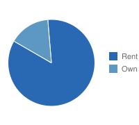 Allentown Own vs. Rent