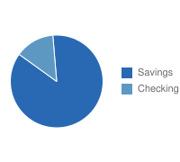 Columbia Checking vs. Savings