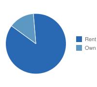 San Bernardino Own vs. Rent