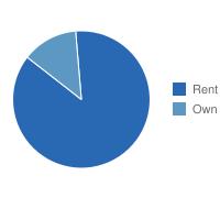 Dundalk Own vs. Rent